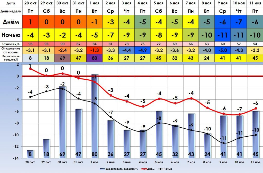 Погода на 3 дня в кургане